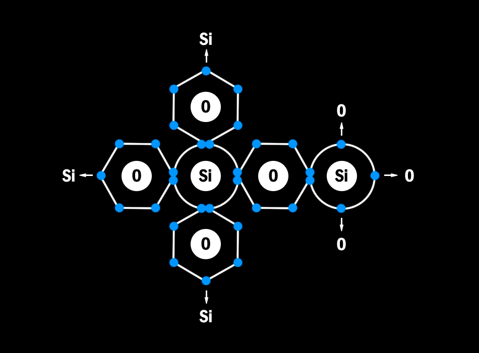 Tetrahedral Structure of Silica SiO2 used in ceramic car coatings